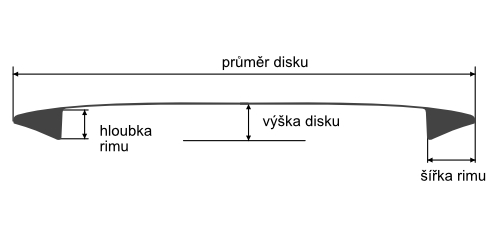 Parametry disku Avenger